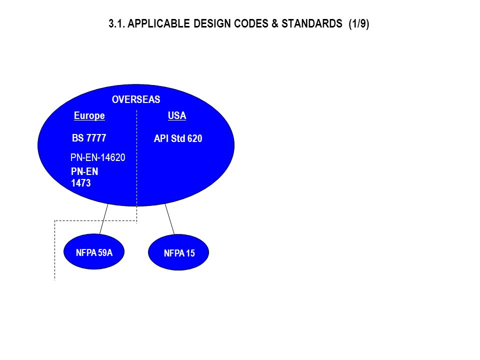 3.1. APPLICABLE DESIGN CODES & STANDARDS (1/9)