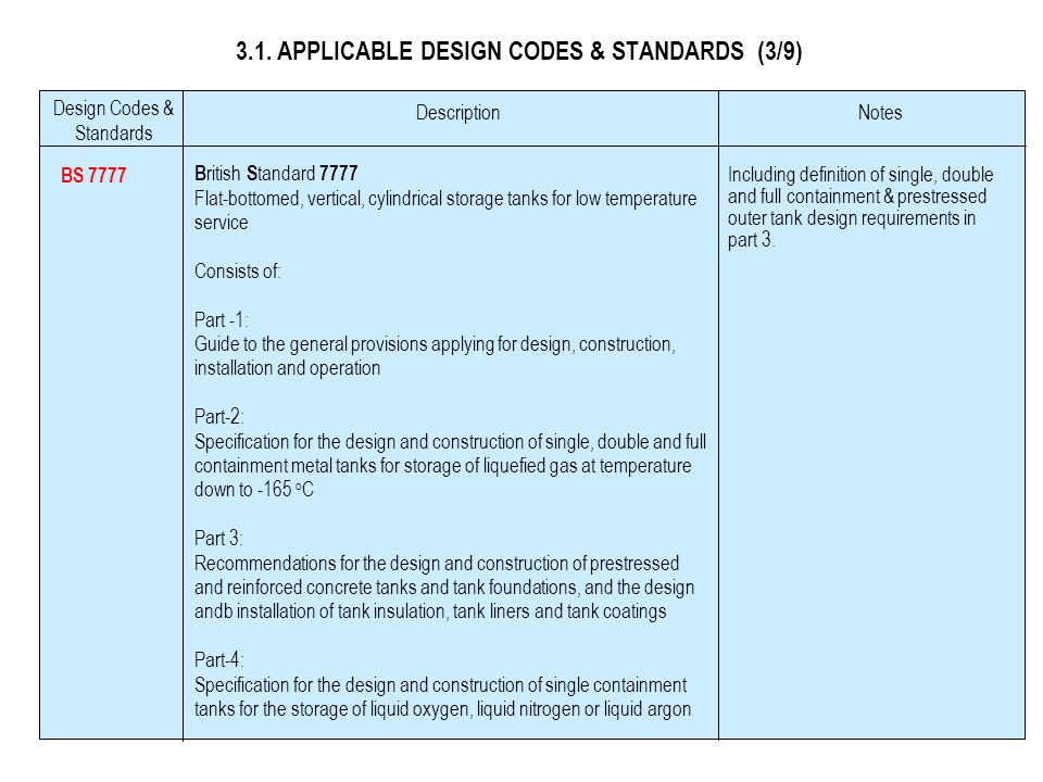 3.1. APPLICABLE DESIGN CODES & STANDARDS (3/9)