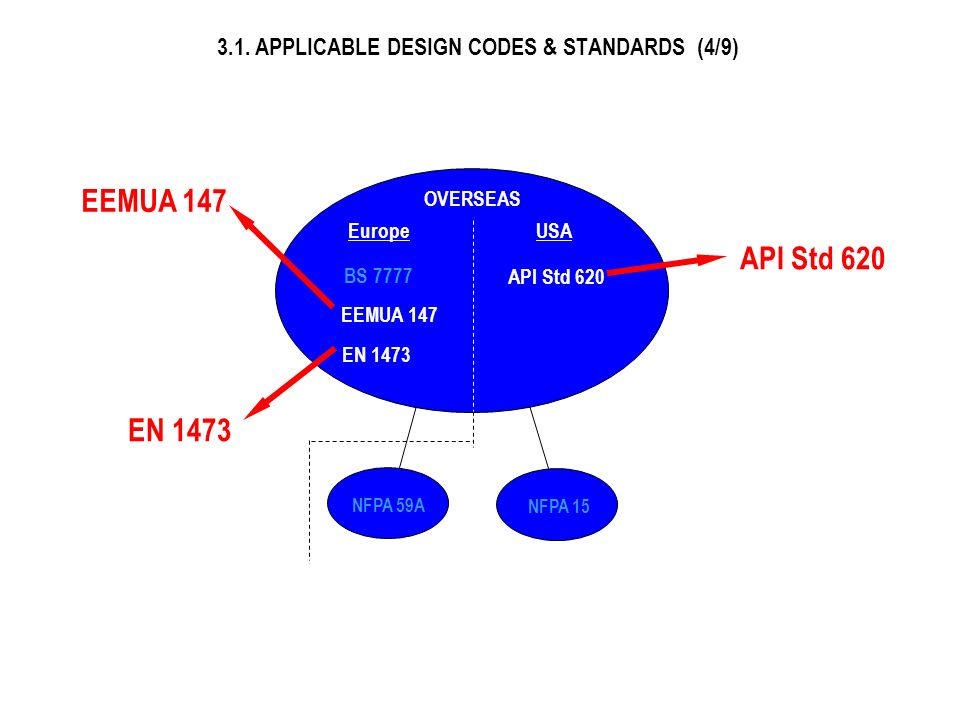 3.1. APPLICABLE DESIGN CODES & STANDARDS (4/9)