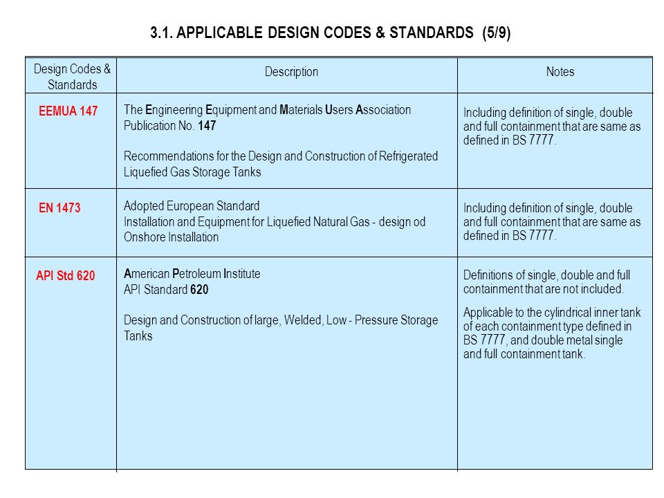 3.1. APPLICABLE DESIGN CODES & STANDARDS (5/9)