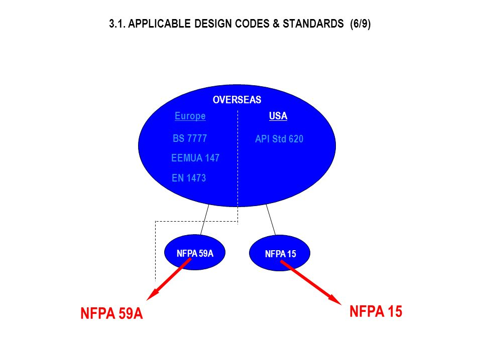 3.1. APPLICABLE DESIGN CODES & STANDARDS (6/9)