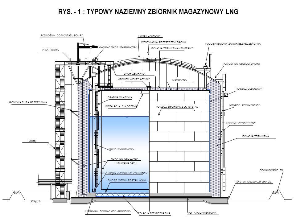 RYS. - 1 : TYPOWY NAZIEMNY ZBIORNIK MAGAZYNOWY LNG