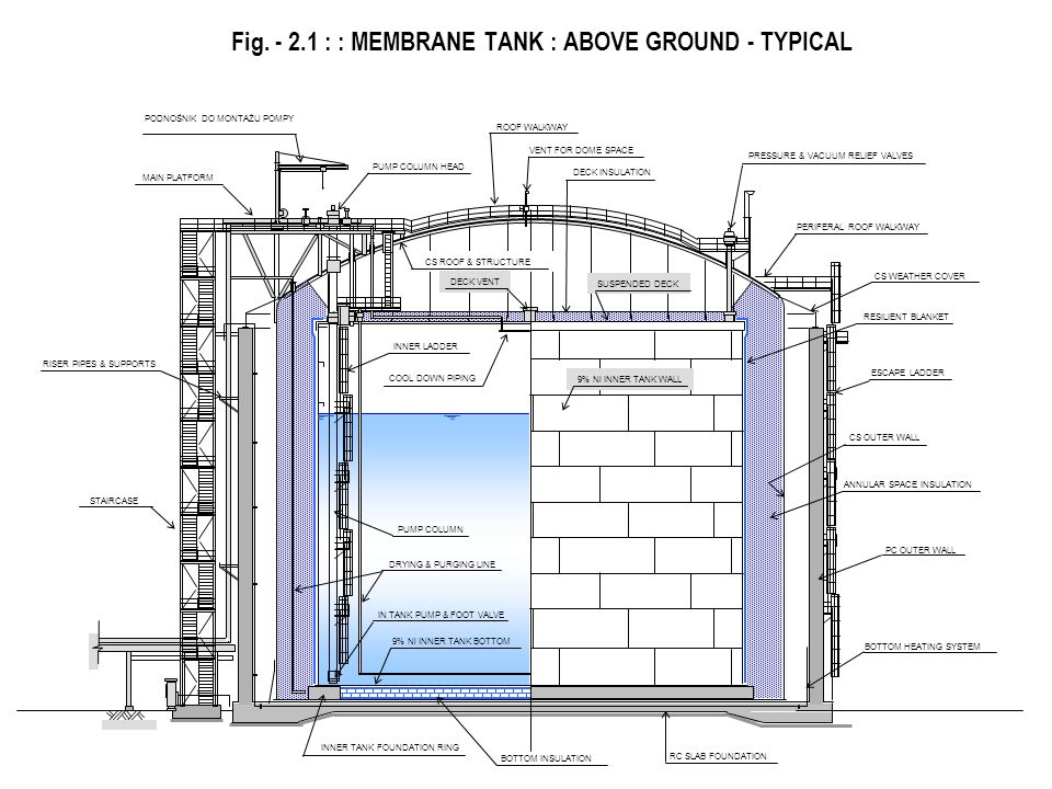 Fig. - 2.1 : : MEMBRANE TANK : ABOVE GROUND - TYPICAL