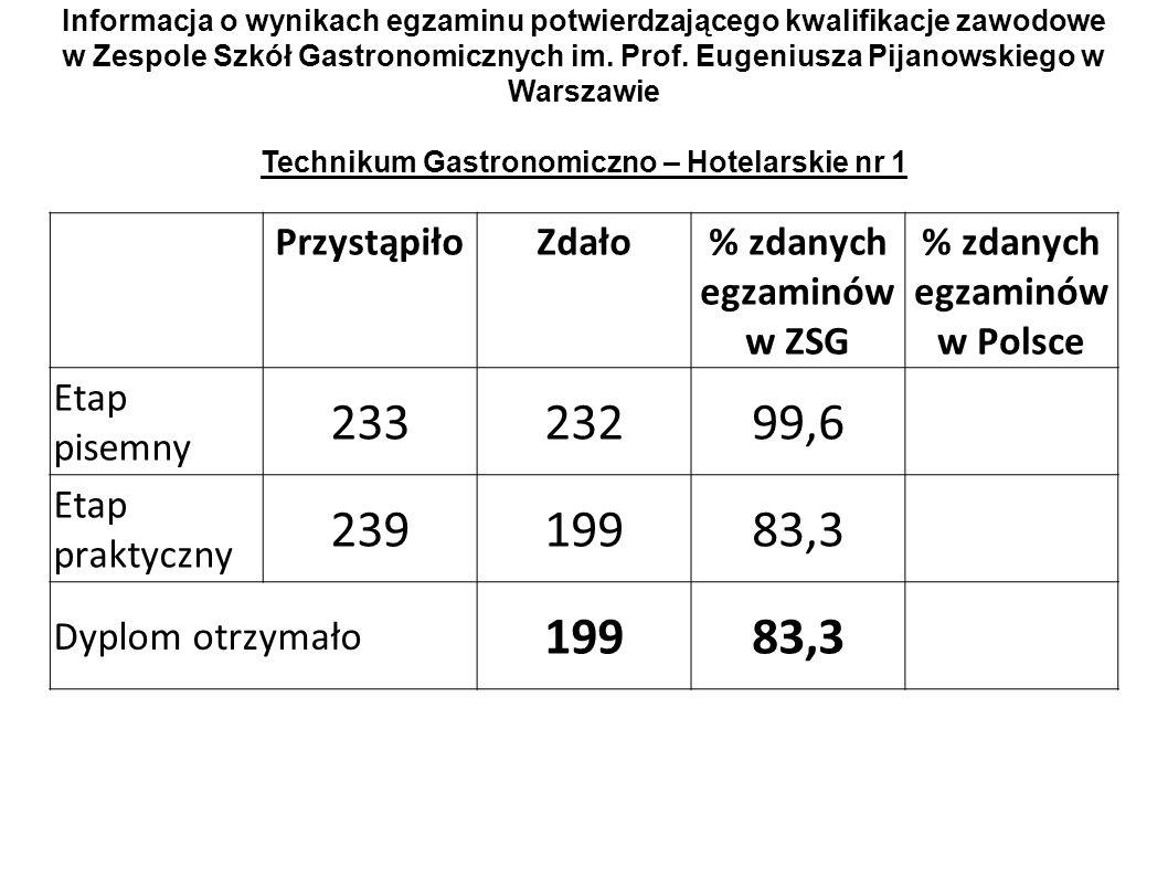 233 232 99,6 239 199 83,3 Przystąpiło Zdało % zdanych egzaminów w ZSG