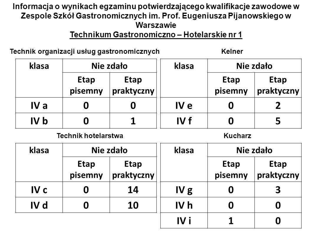 IV a IV b 1 IV e 2 IV f 5 IV c 14 IV d 10 IV g 3 IV h IV i 1