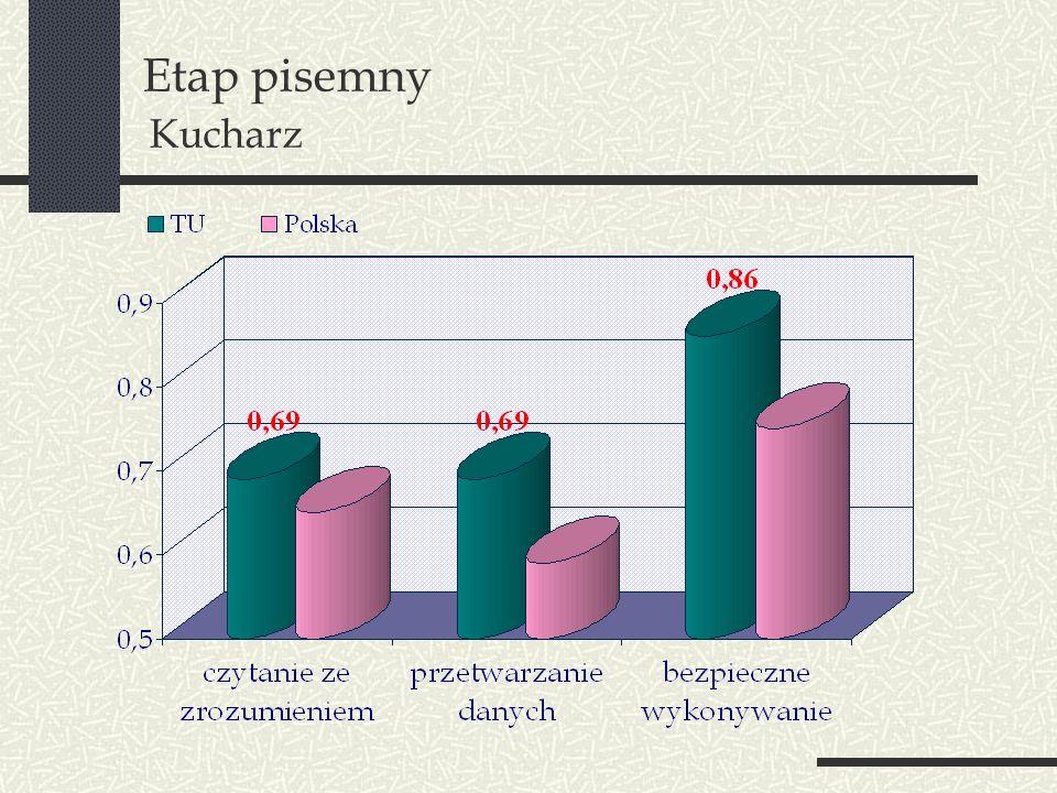 Etap pisemny Kucharz