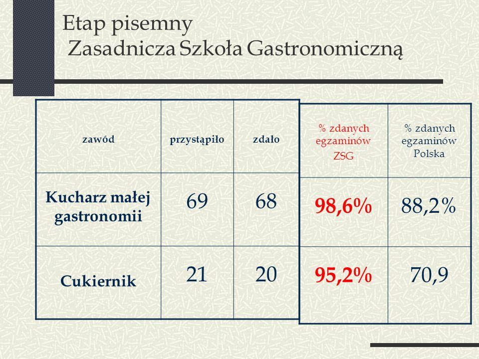Etap pisemny Zasadnicza Szkoła Gastronomiczną