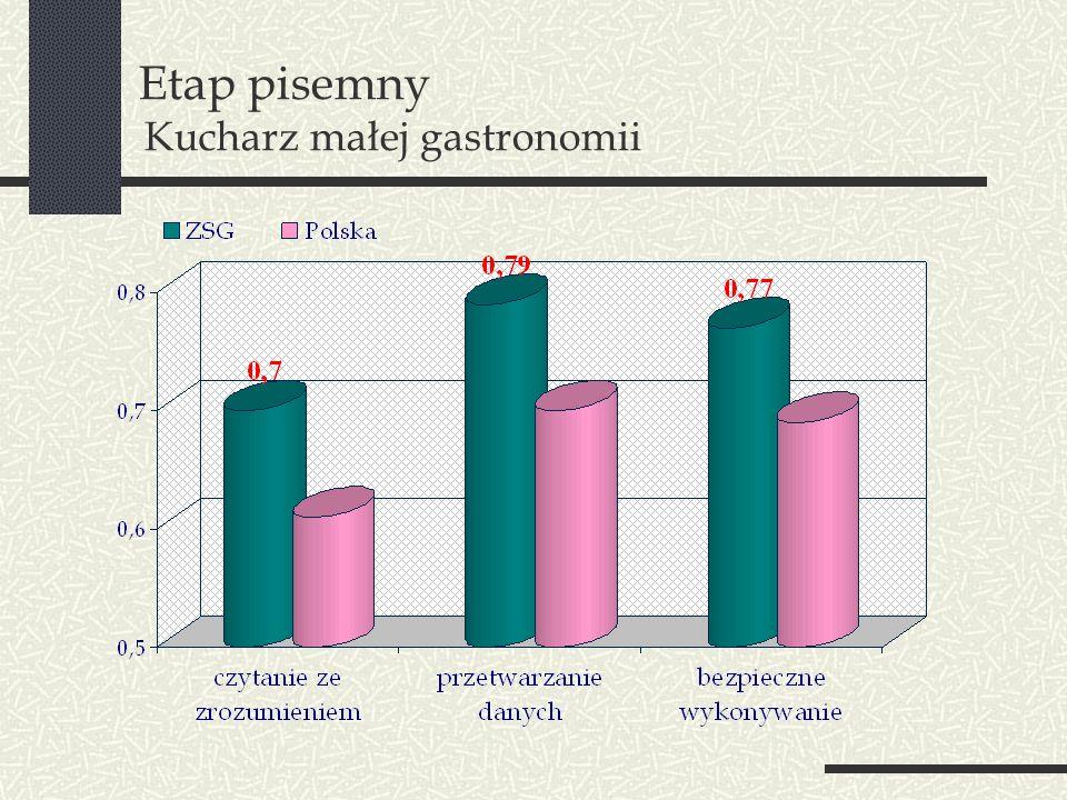 Etap pisemny Kucharz małej gastronomii