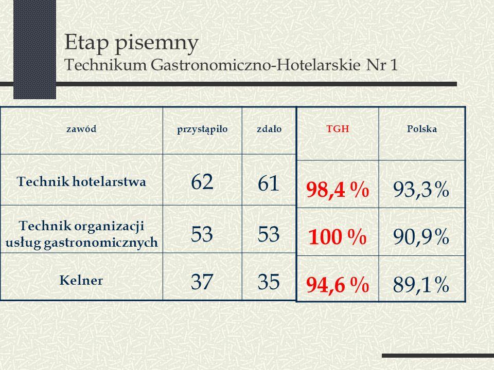Etap pisemny Technikum Gastronomiczno-Hotelarskie Nr 1