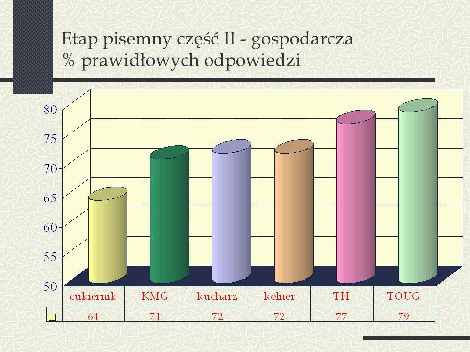 Etap pisemny część II - gospodarcza % prawidłowych odpowiedzi