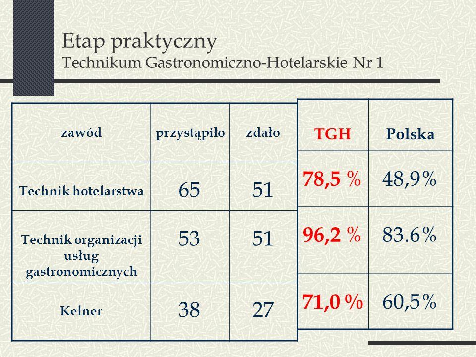 Etap praktyczny Technikum Gastronomiczno-Hotelarskie Nr 1