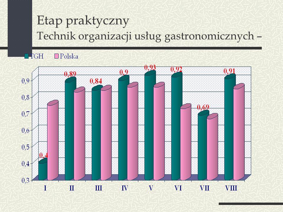 Etap praktyczny Technik organizacji usług gastronomicznych –