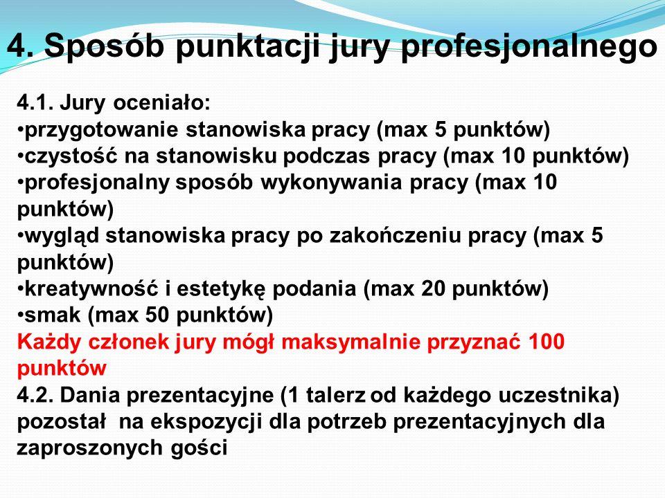 4. Sposób punktacji jury profesjonalnego