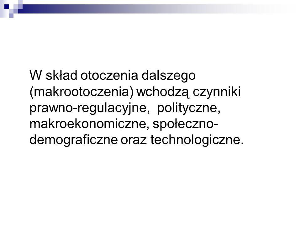 W skład otoczenia dalszego (makrootoczenia) wchodzą czynniki prawno-regulacyjne, polityczne, makroekonomiczne, społeczno-demograficzne oraz technologiczne.