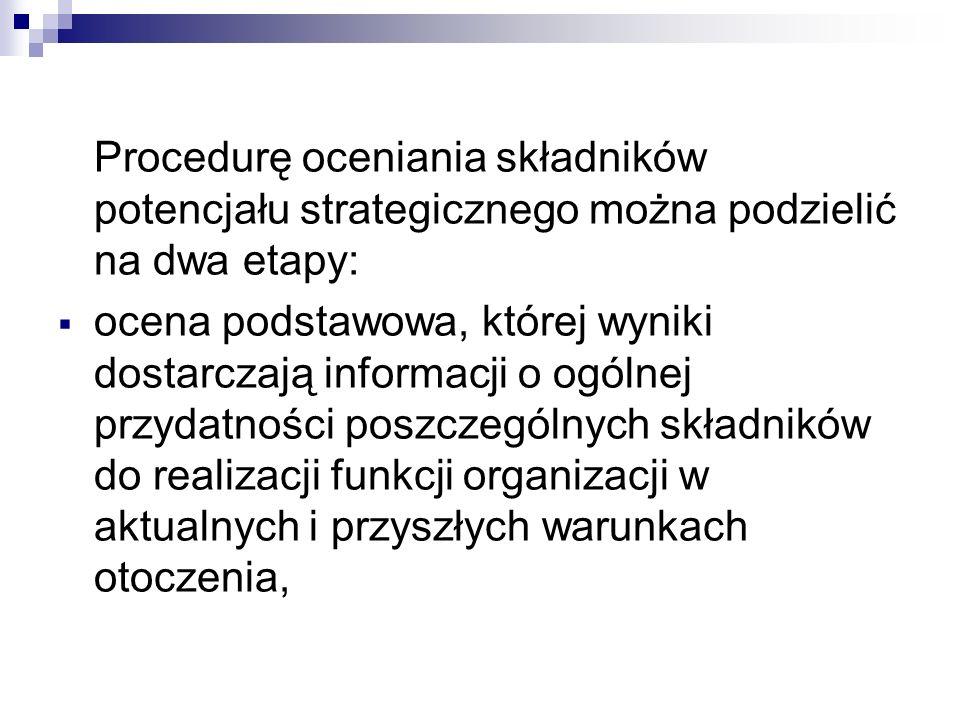 Procedurę oceniania składników potencjału strategicznego można podzielić na dwa etapy: