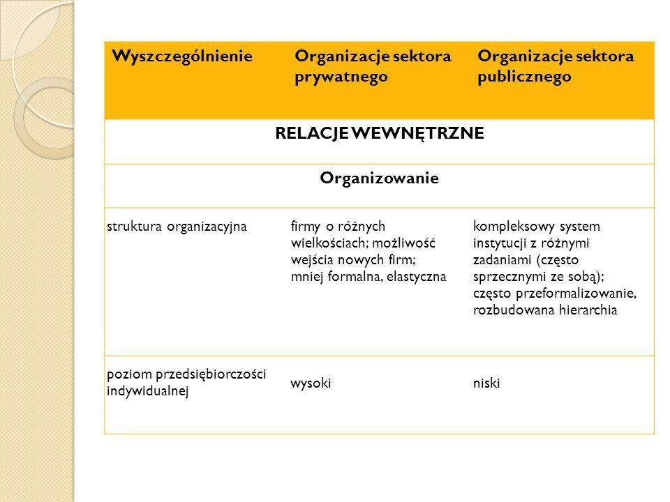 RELACJE WEWNĘTRZNE Organizowanie