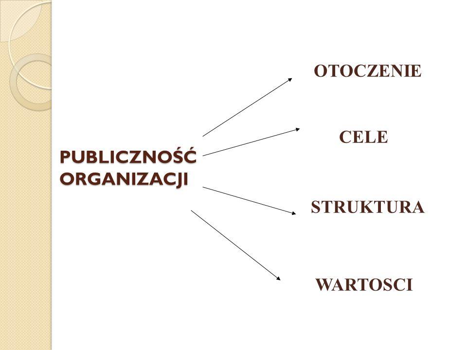 PUBLICZNOŚĆ ORGANIZACJI