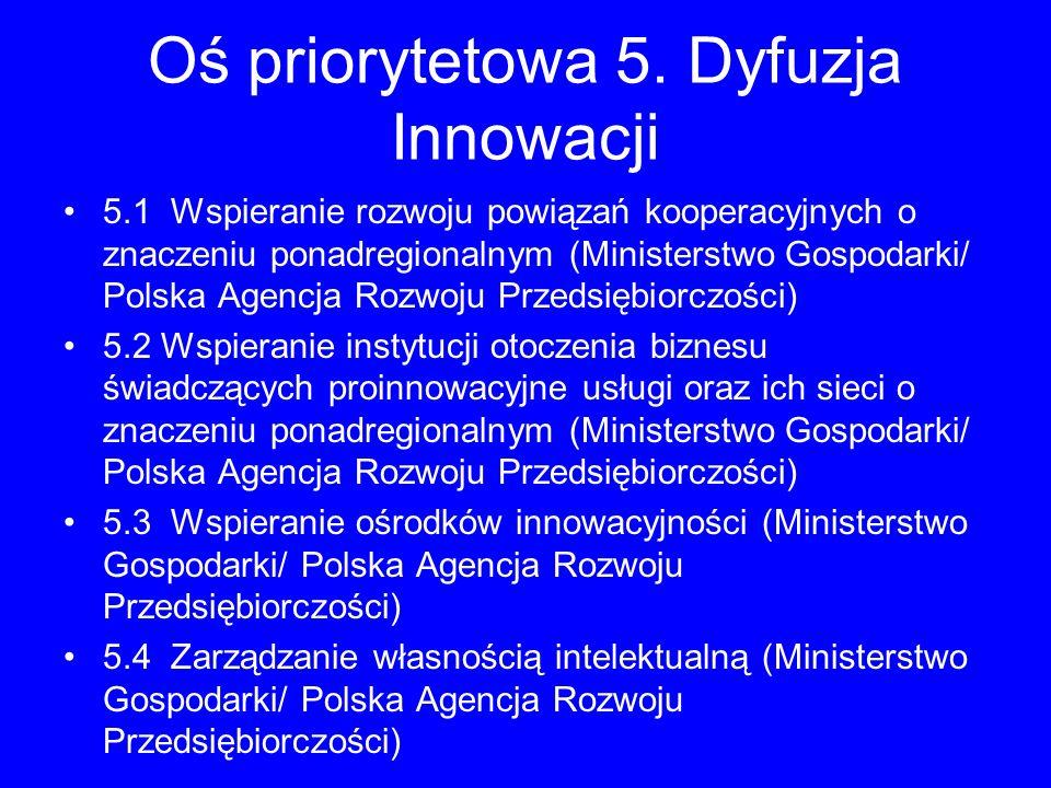 Oś priorytetowa 5. Dyfuzja Innowacji