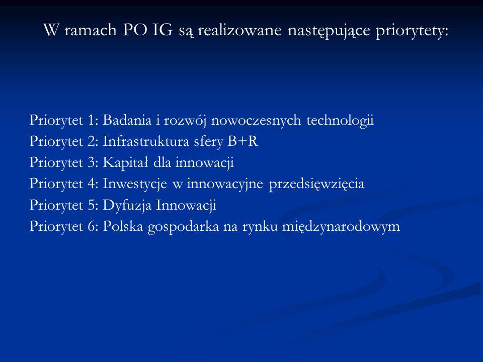 W ramach PO IG są realizowane następujące priorytety: