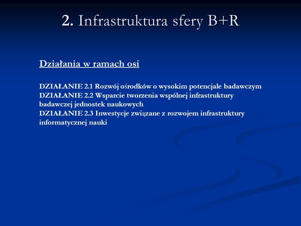 2. Infrastruktura sfery B+R