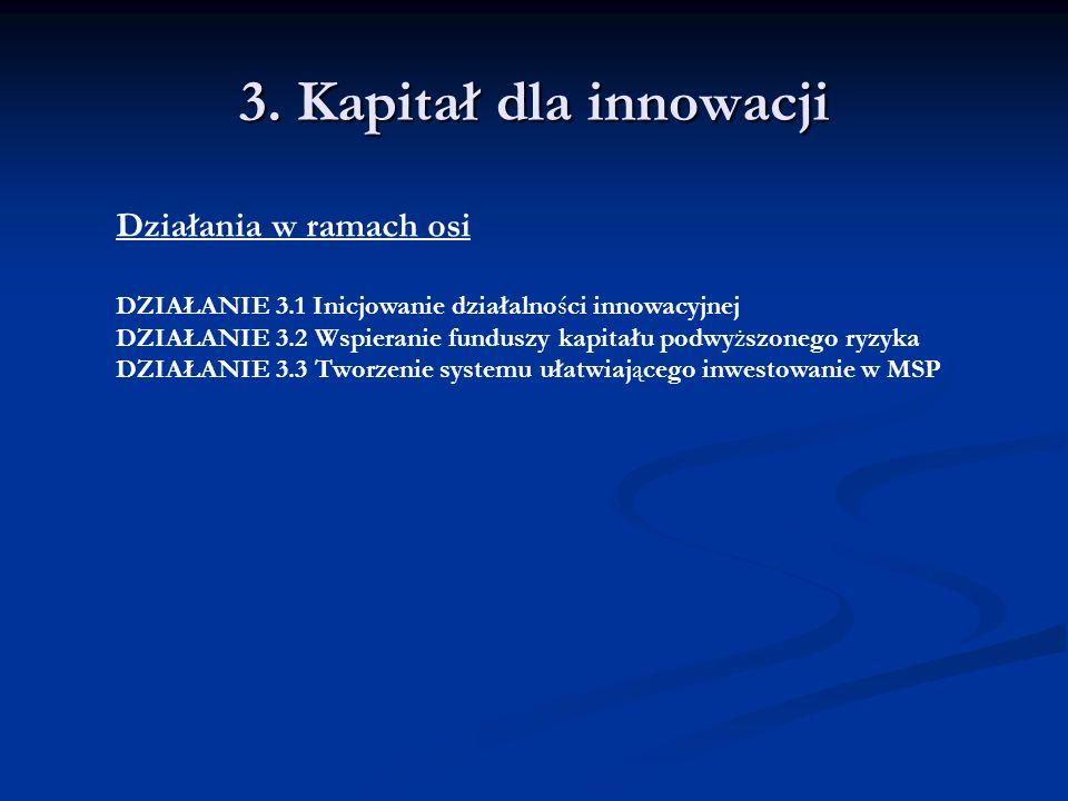 3. Kapitał dla innowacji Działania w ramach osi