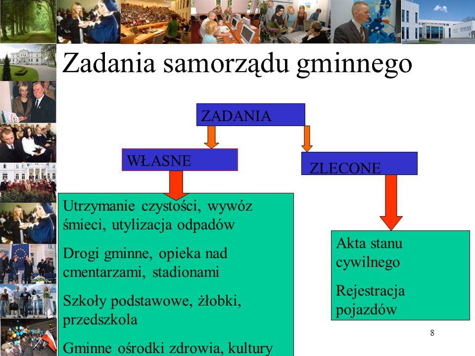 Zadania samorządu gminnego