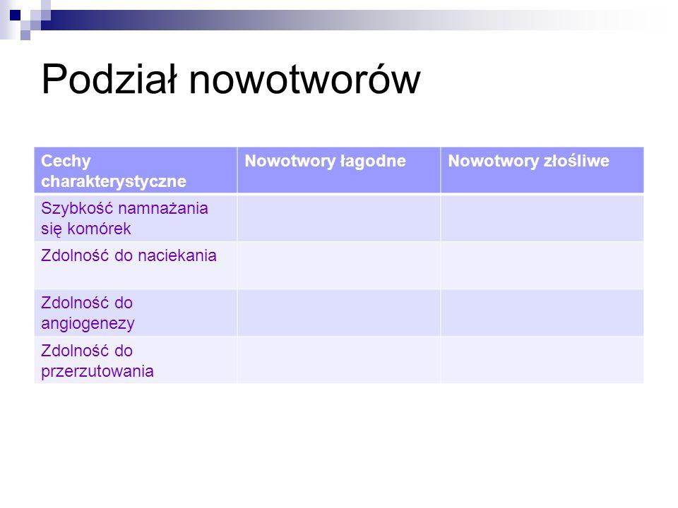 Podział nowotworów Cechy charakterystyczne Nowotwory łagodne