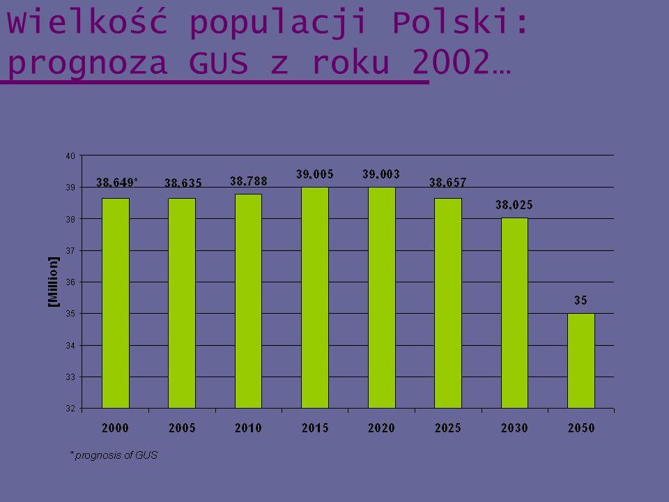 Wielkość populacji Polski: prognoza GUS z roku 2002…