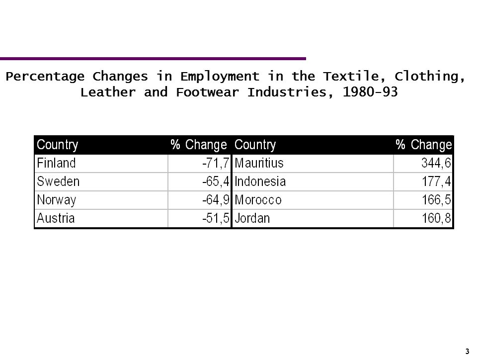 Percentage Changes in Employment in the Textile, Clothing,