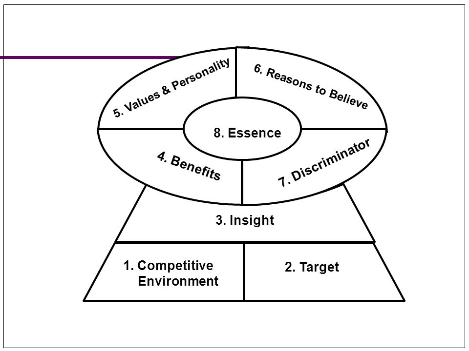 8. Essence 7. Discriminator 4. Benefits 3. Insight 1. Competitive