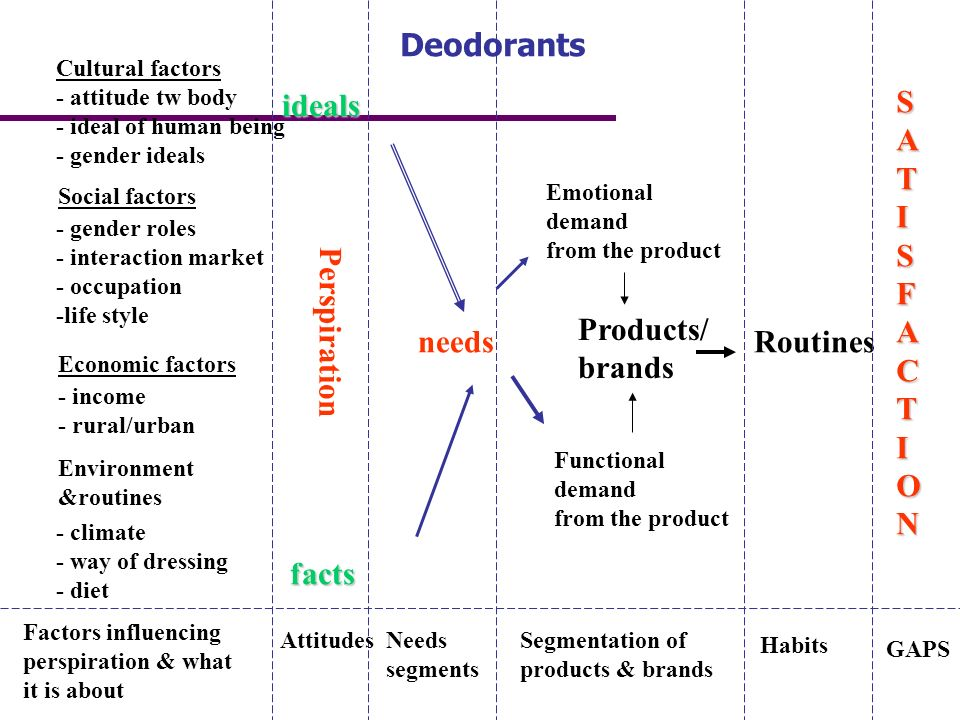 Deodorants ideals S A T I F C O N Products/ brands needs Routines