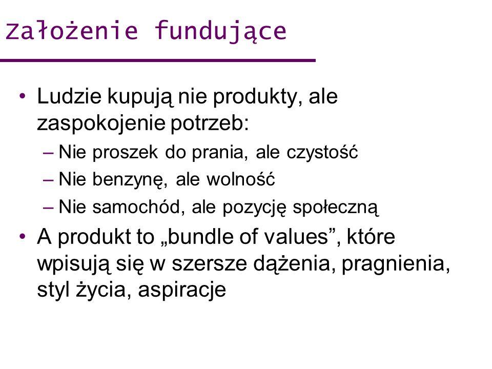 Założenie fundujące Ludzie kupują nie produkty, ale zaspokojenie potrzeb: Nie proszek do prania, ale czystość.