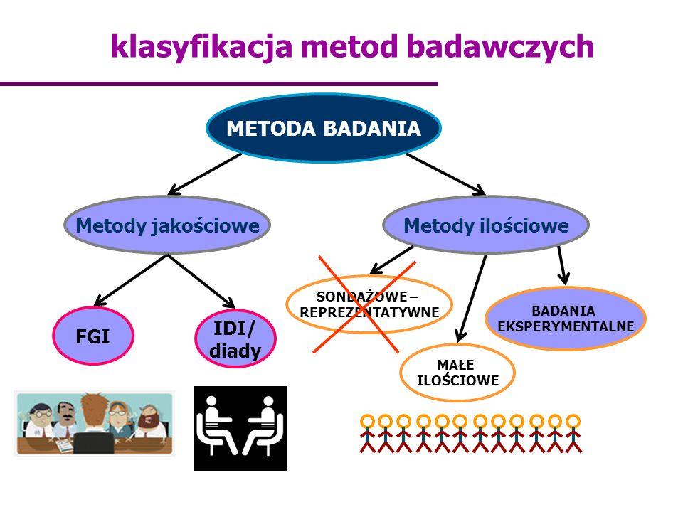 klasyfikacja metod badawczych