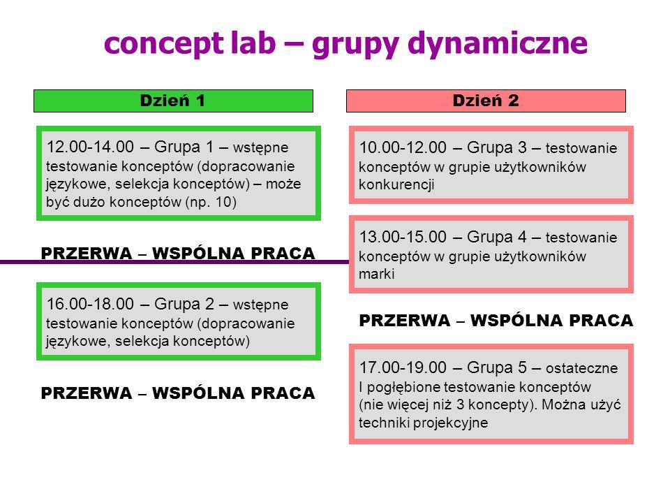concept lab – grupy dynamiczne