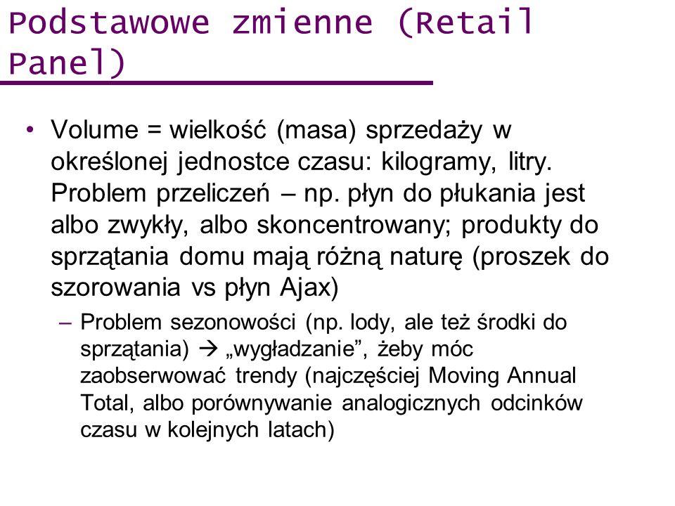 Podstawowe zmienne (Retail Panel)