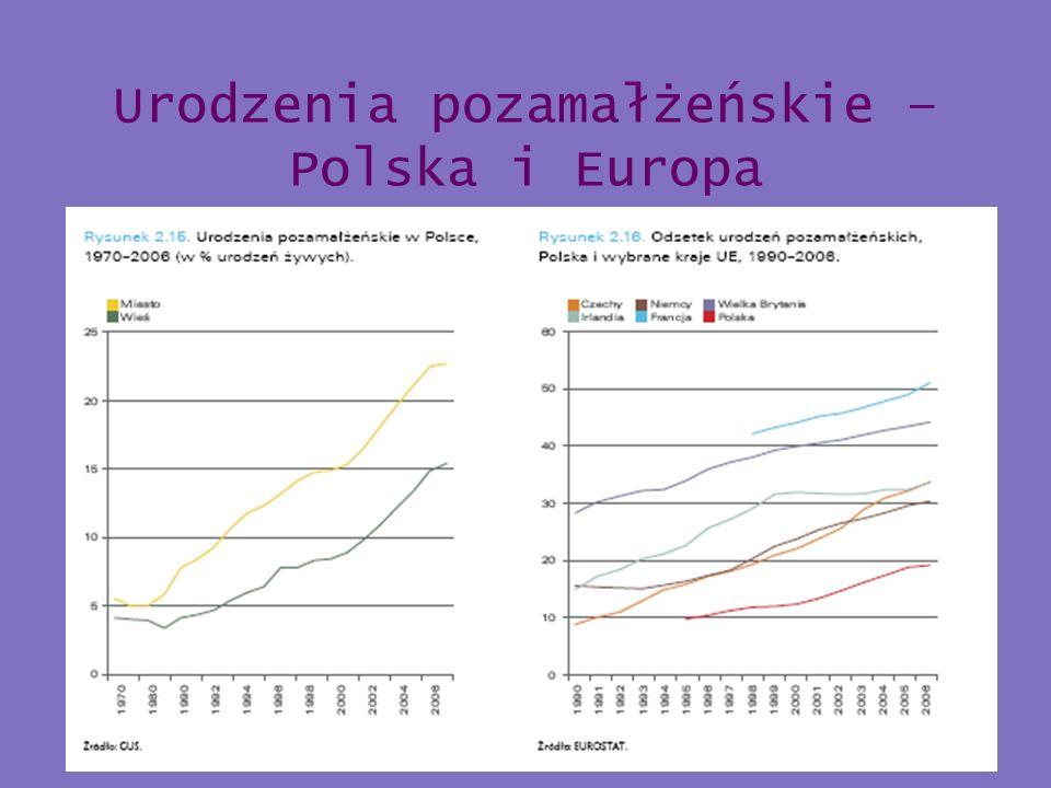 Urodzenia pozamałżeńskie – Polska i Europa