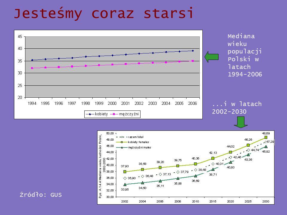 Jesteśmy coraz starsi Mediana wieku populacji Polski w latach 1994-2006.
