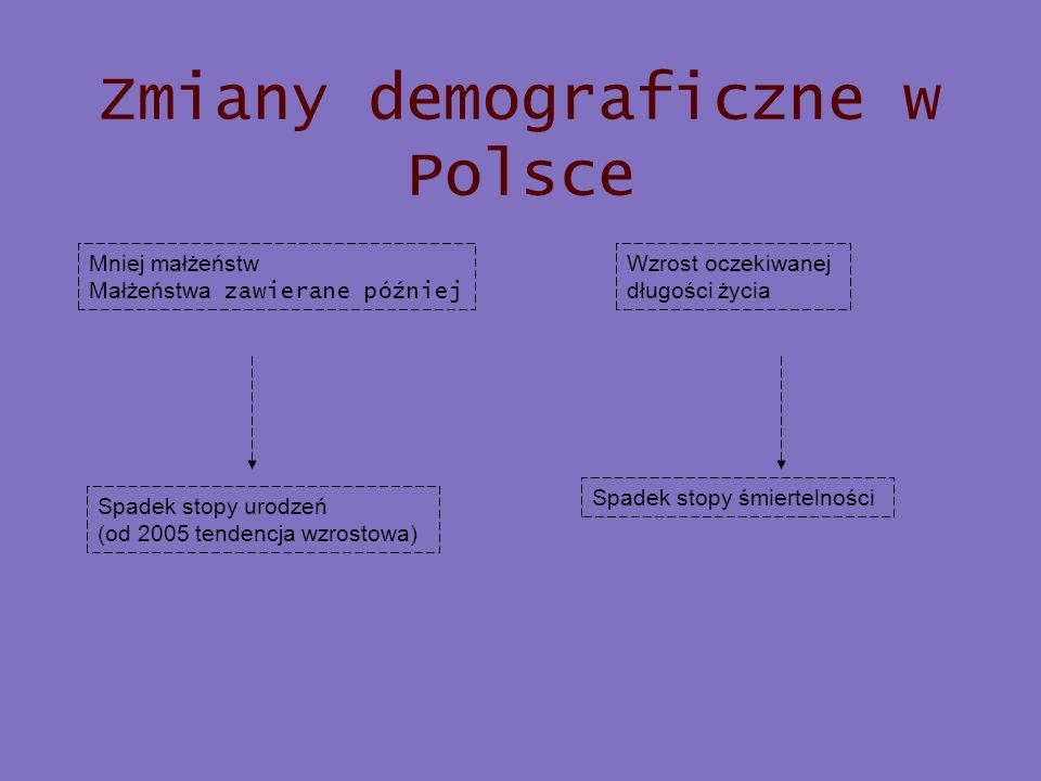 Zmiany demograficzne w Polsce