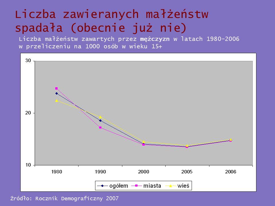 Liczba zawieranych małżeństw spadała (obecnie już nie)