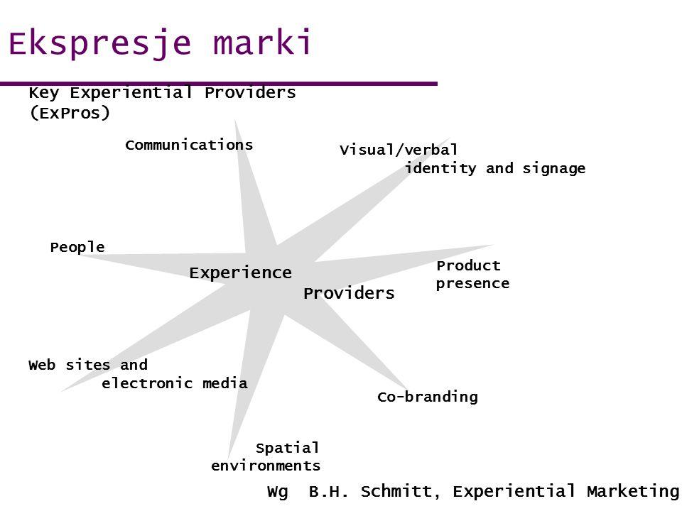 Ekspresje marki Key Experiential Providers (ExPros) Experience