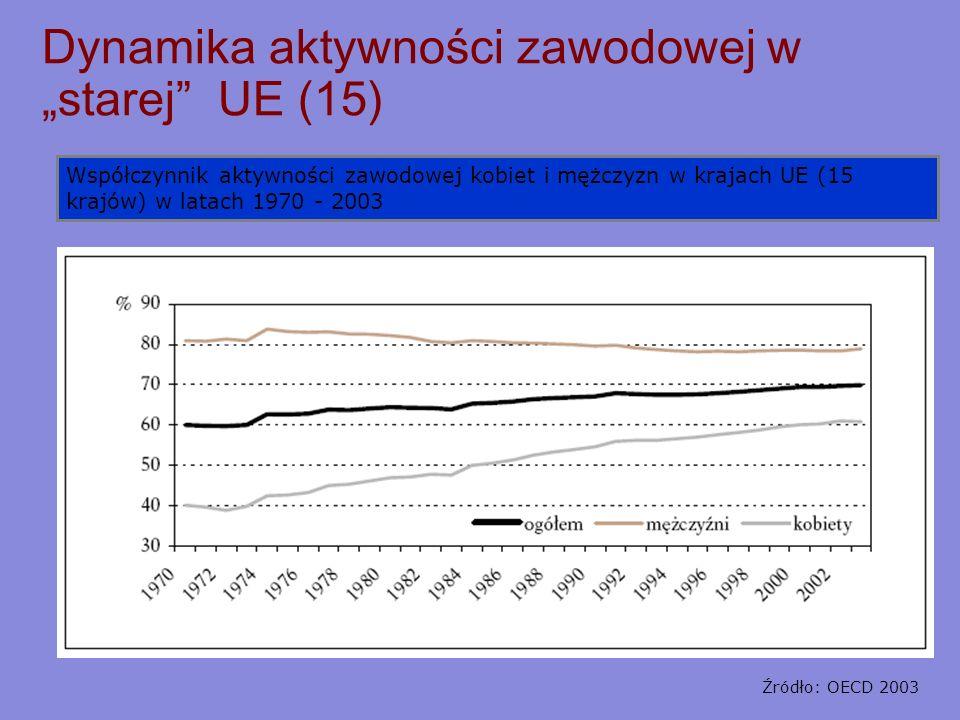 """Dynamika aktywności zawodowej w """"starej UE (15)"""