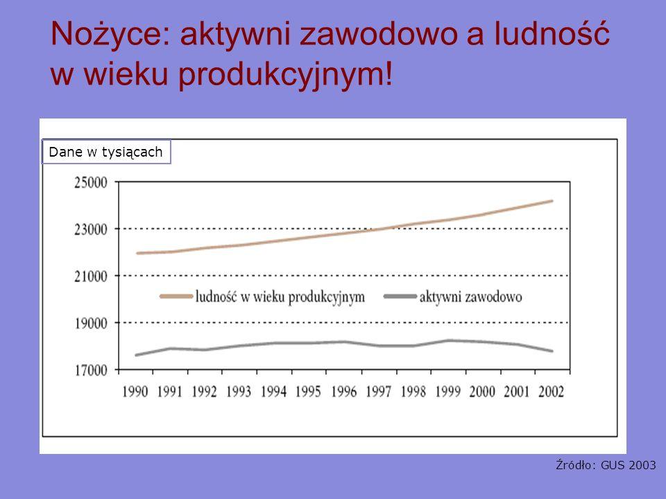 Nożyce: aktywni zawodowo a ludność w wieku produkcyjnym!