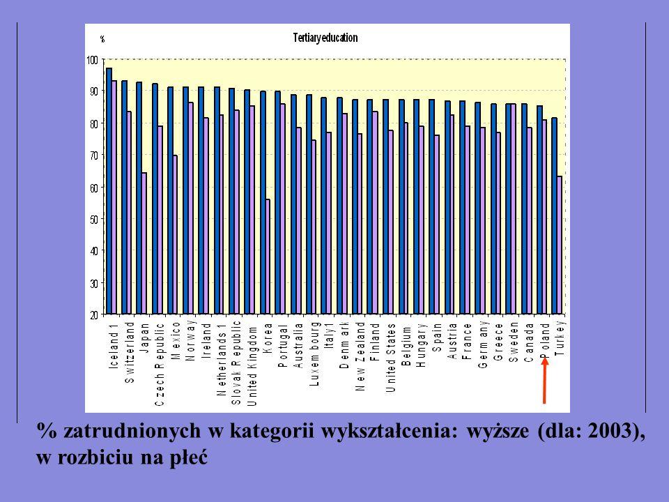 % zatrudnionych w kategorii wykształcenia: wyższe (dla: 2003),