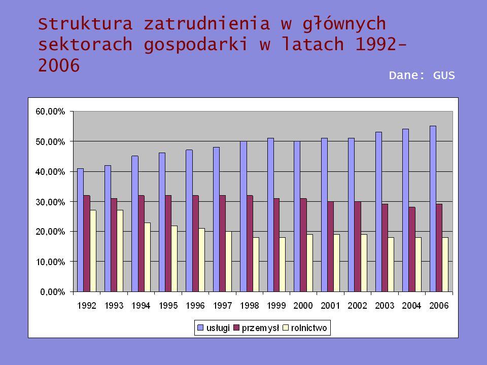 Struktura zatrudnienia w głównych sektorach gospodarki w latach 1992-2006