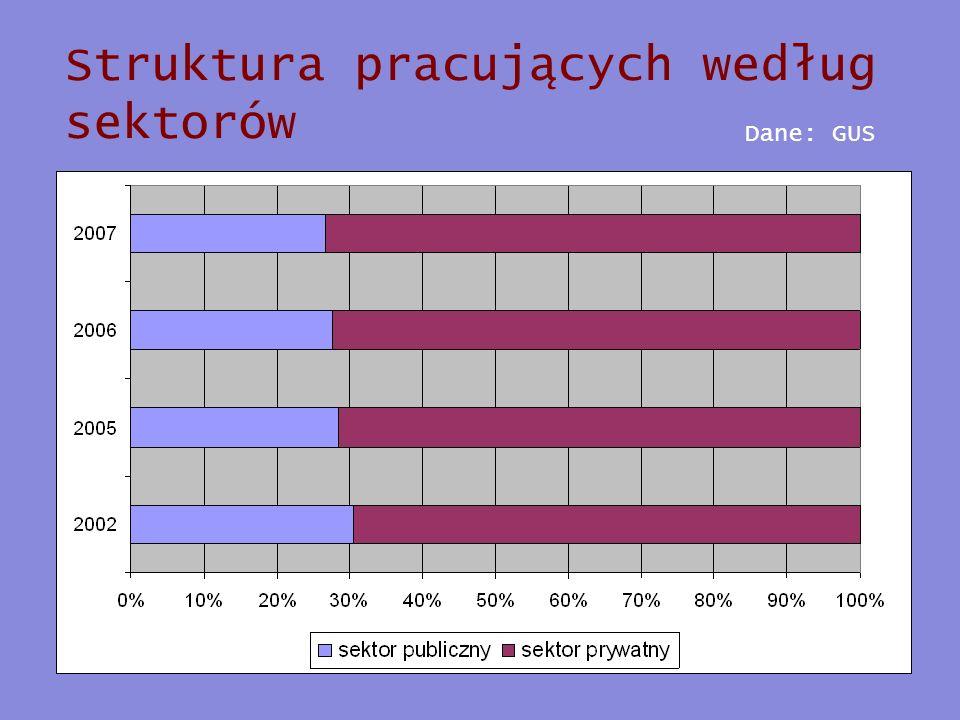Struktura pracujących według sektorów