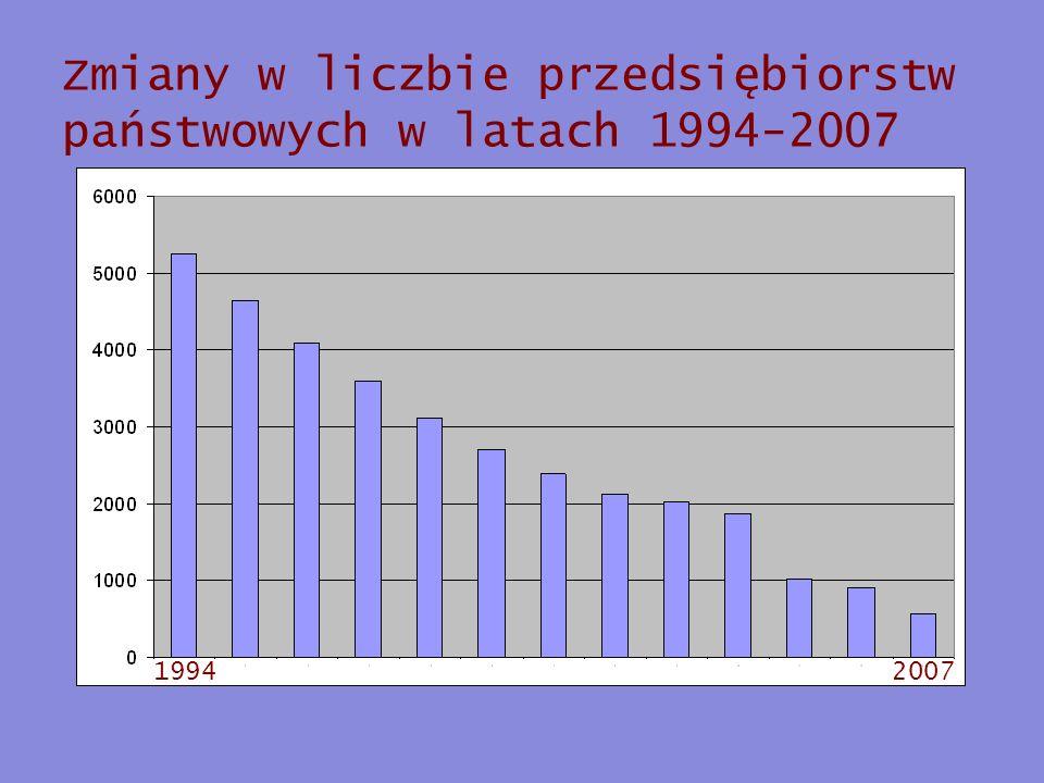 Zmiany w liczbie przedsiębiorstw państwowych w latach 1994-2007