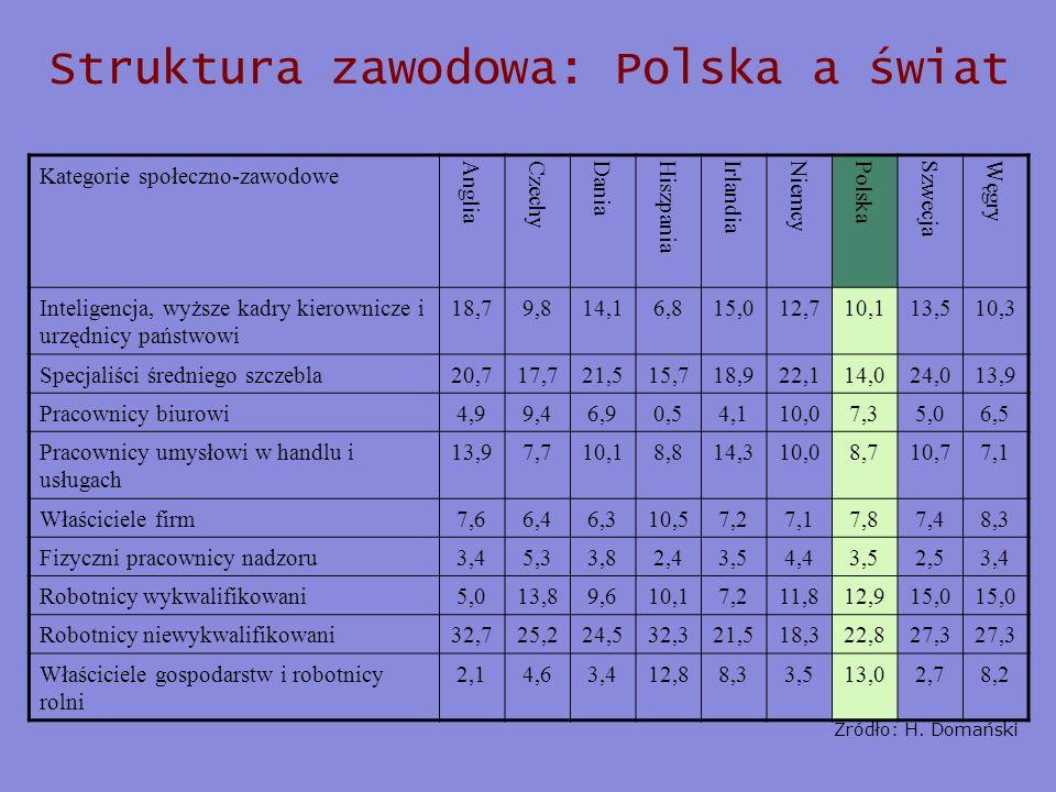 Struktura zawodowa: Polska a świat