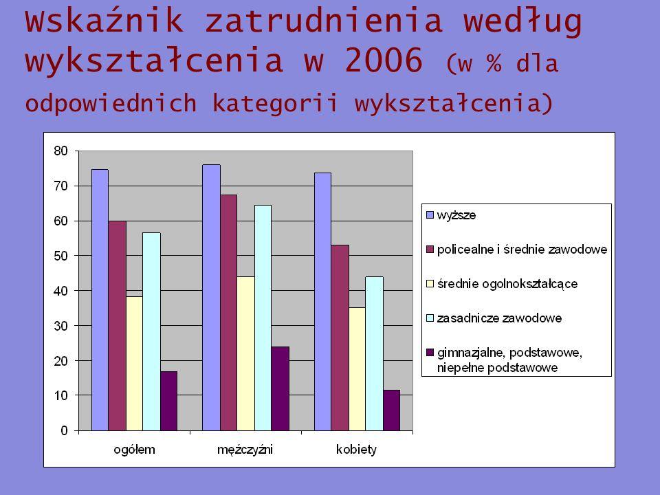 Wskaźnik zatrudnienia według wykształcenia w 2006 (w % dla odpowiednich kategorii wykształcenia)