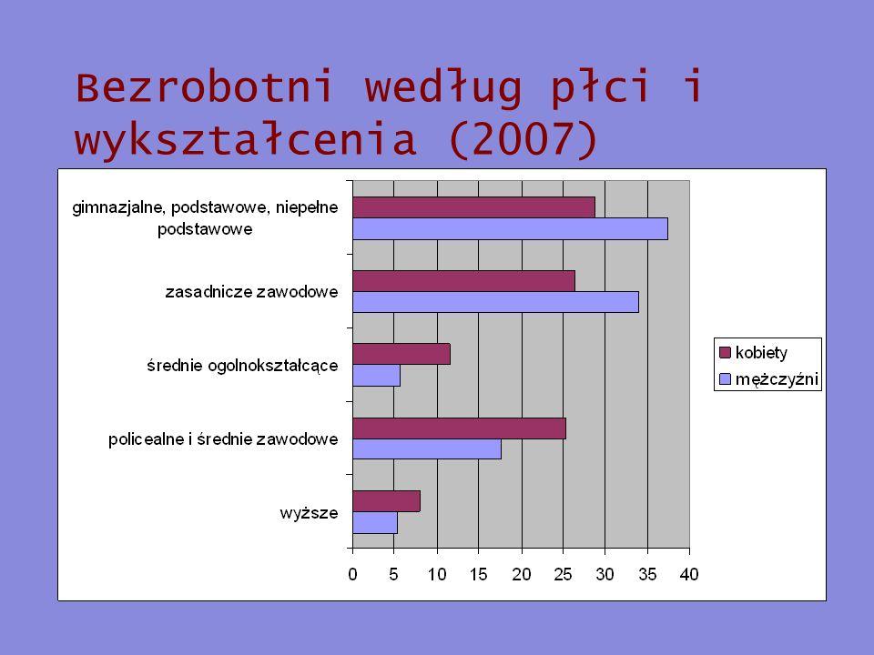 Bezrobotni według płci i wykształcenia (2007)