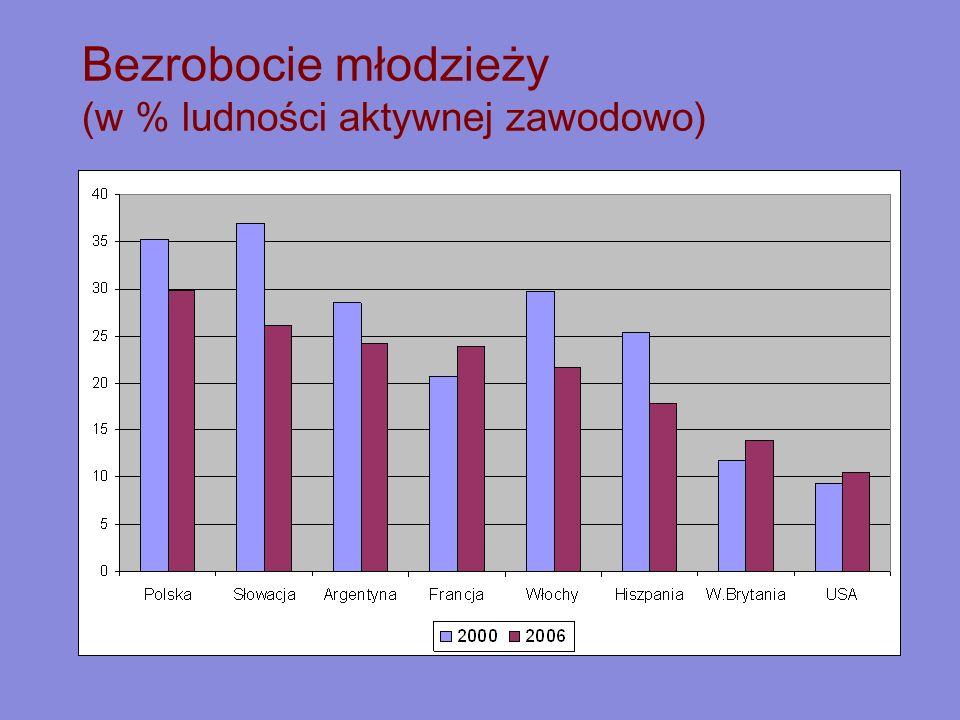 Bezrobocie młodzieży (w % ludności aktywnej zawodowo)